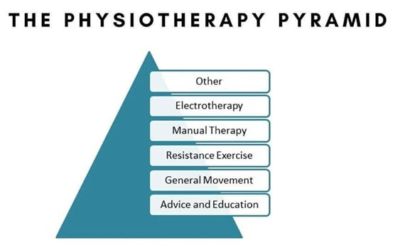 Remote Physiotherapy Pyramid